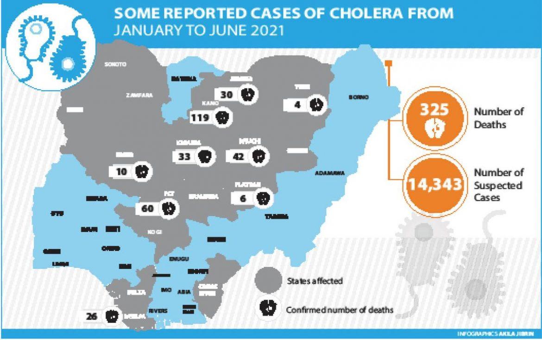 Cholera Kills 325, Afflicts 14,343 In 6 Months